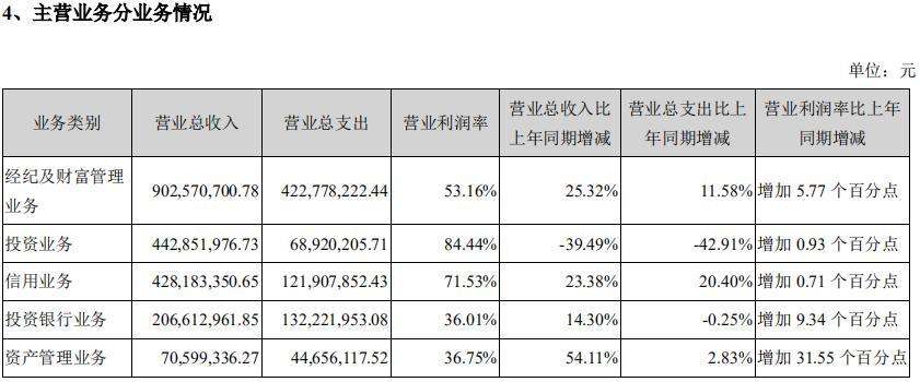 洞察・财曝|华西证券上半年业绩增速远低行业整体水平 自营业务收入同比下降近40%!