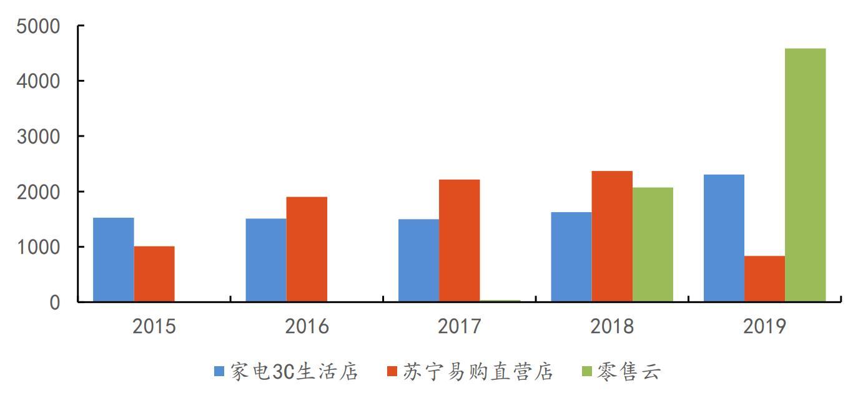 券商调研后上调苏宁易购评级,零售云成业绩新爆点