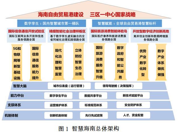 海南:力争在全国率先实现5G全省低频广域覆盖和异网漫游