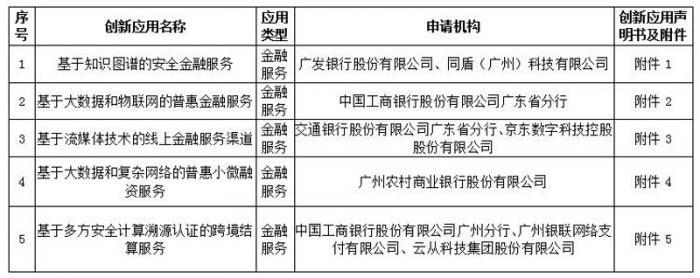 """金融科技""""监管沙盒""""落地广州:首批公示5个创新应用"""