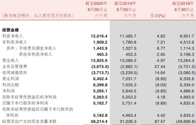 渝农商行扣非净利润增长4.18% 零售业务持续稳步前行