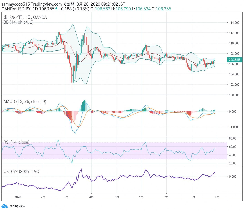东京外汇股市日评:日经指数小幅震荡,美元兑日元汇率再度回升