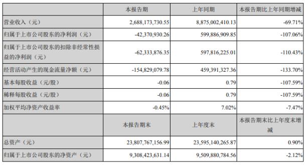 鄂武商A2020年上半年亏损4237.09万由盈转亏主要销售低毛利商品