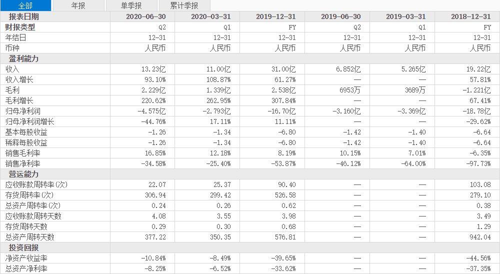 """达达集团首份财报背后:缺少盈利时间表 上市后仍难""""独立"""""""