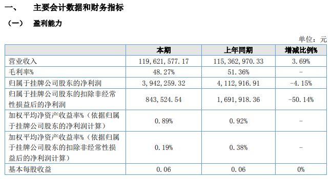 派诺科技2020年上半年净利394.23万 基本每股收益0.06元