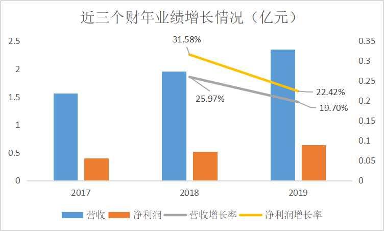 不差钱的华夏万卷IPO:内增长乏力,税收优惠增补利润 退库率、存货攀升