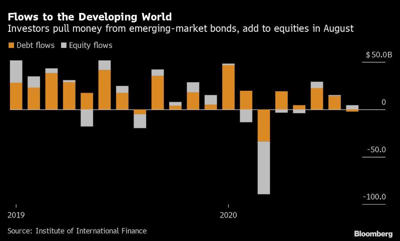 IIF:新兴市场8月连续第三个月实现资金净流入