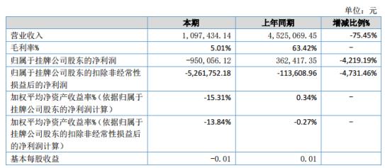 华夏明科2020年上半年亏损95万 本期毛利率5.01%