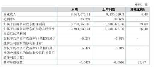 仙剑文化2020年上半年亏损372.88万 实现营收增长4.48%