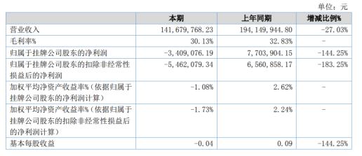 工大软件2020年上半年亏损340.91万 实现营收下滑27.03%