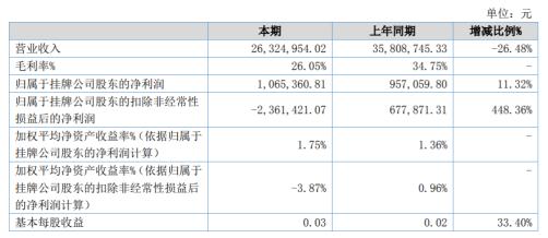 金鹏信息2020年上半年净利106.54万 营收同比减少26.48%