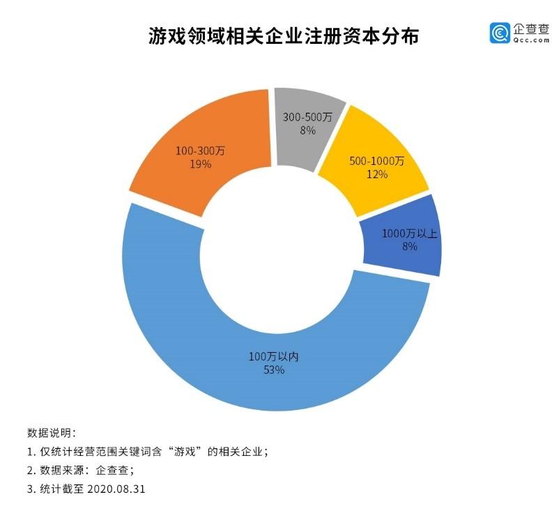网游实名制有望上线:上半年全国新增2.42万家游戏相关企业