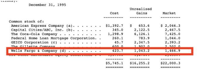 """巴菲特断然抛售""""心头好""""富国银行,套现25亿美元!""""空手套白狼""""近430亿元扫货日本公司"""