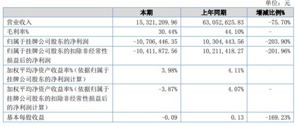 鹏海制药2020年上半年亏损1070.64万 期末总资产增长4.44%