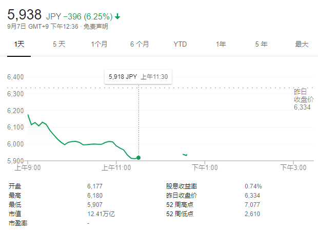 孙正义斥巨资炒科技股 这场豪赌会否遭遇噩梦重现?
