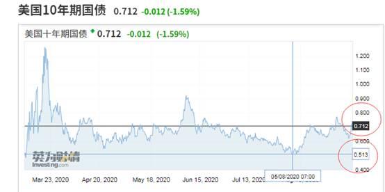 季峥:国债持续反弹 释放什么信号?带来哪些机会?