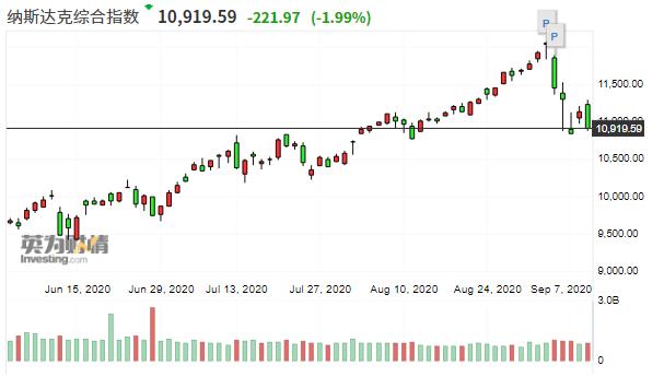 """华尔街认为近期科技股""""跌一跌""""会更健康"""