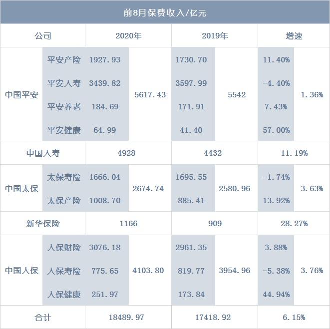 09.11丨二季度全球保险价格上涨19%;五大上市险企前8月保费1.85万亿,增6.15%