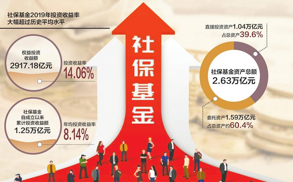 """""""社保基金2019年成绩单揭晓:投资收益率14.06% 证券差价收入同比增679%"""