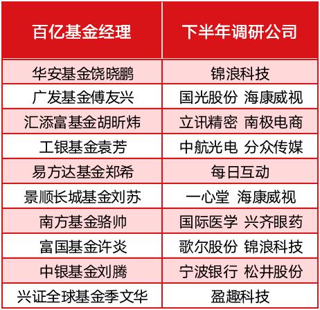 """""""陈光明、张坤等百亿公募基金经理最新调研名单曝光,这13家科技公司被重点关注"""