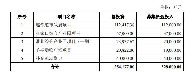 定增募资不超22.8亿元 家家悦开店速度适当加快
