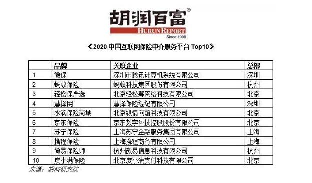 胡润百富《2020中国互联网保险中介服务平台Top10》发布 微保、蚂蚁保险、轻松保严选列前三