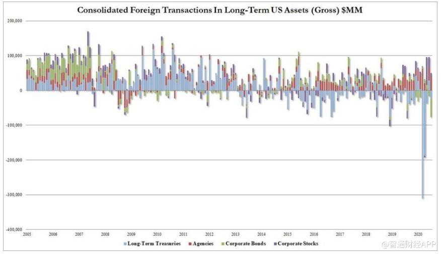"""7月多位""""债主""""减持美国国债,去美元化的大趋势仍在继续"""