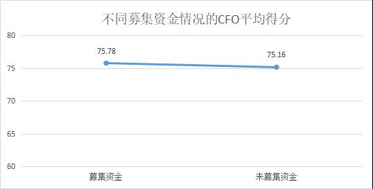 2019年上市公司CFO客观评价出炉:平均薪酬71万元80后正成为中坚力量