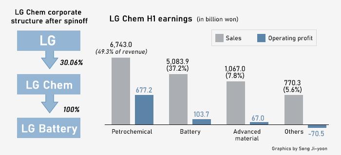 LG化学宣布分拆电池业务 EV电池龙头扩产竞争白热化