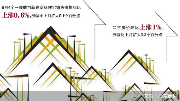8月房价整体上涨 年内楼市调控频度仍将保持频繁