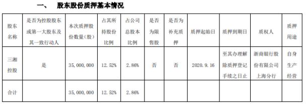 三湘印象控股股东三湘控股质押3500万股用于自身生产经营 占所持股份12.52%