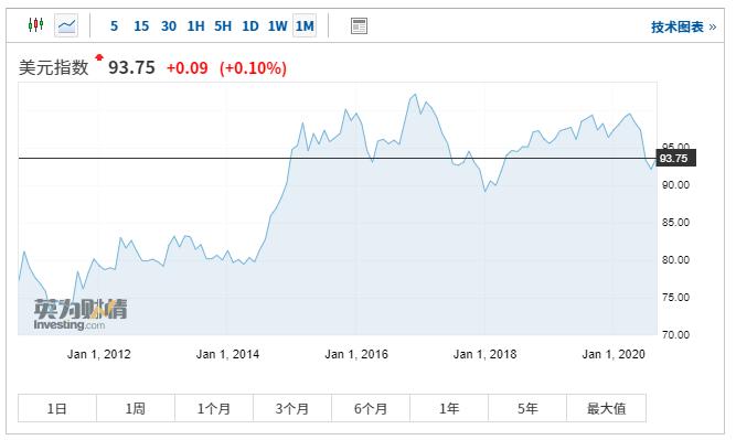 华尔街顶级外汇策略师:美元反弹不可持续 或再跌逾5%
