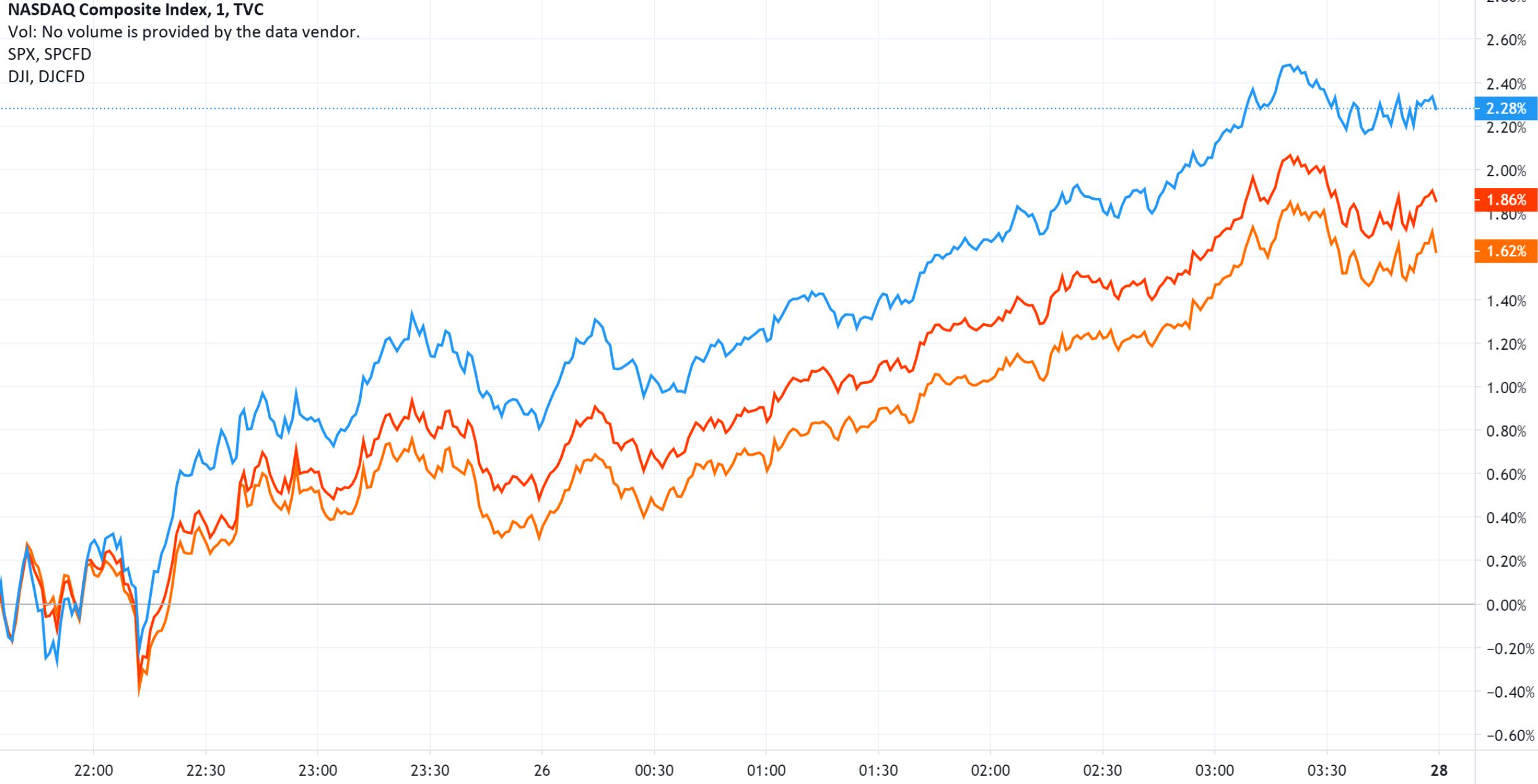 美股收盘:科技股延续强势表现 三大股指集体上涨