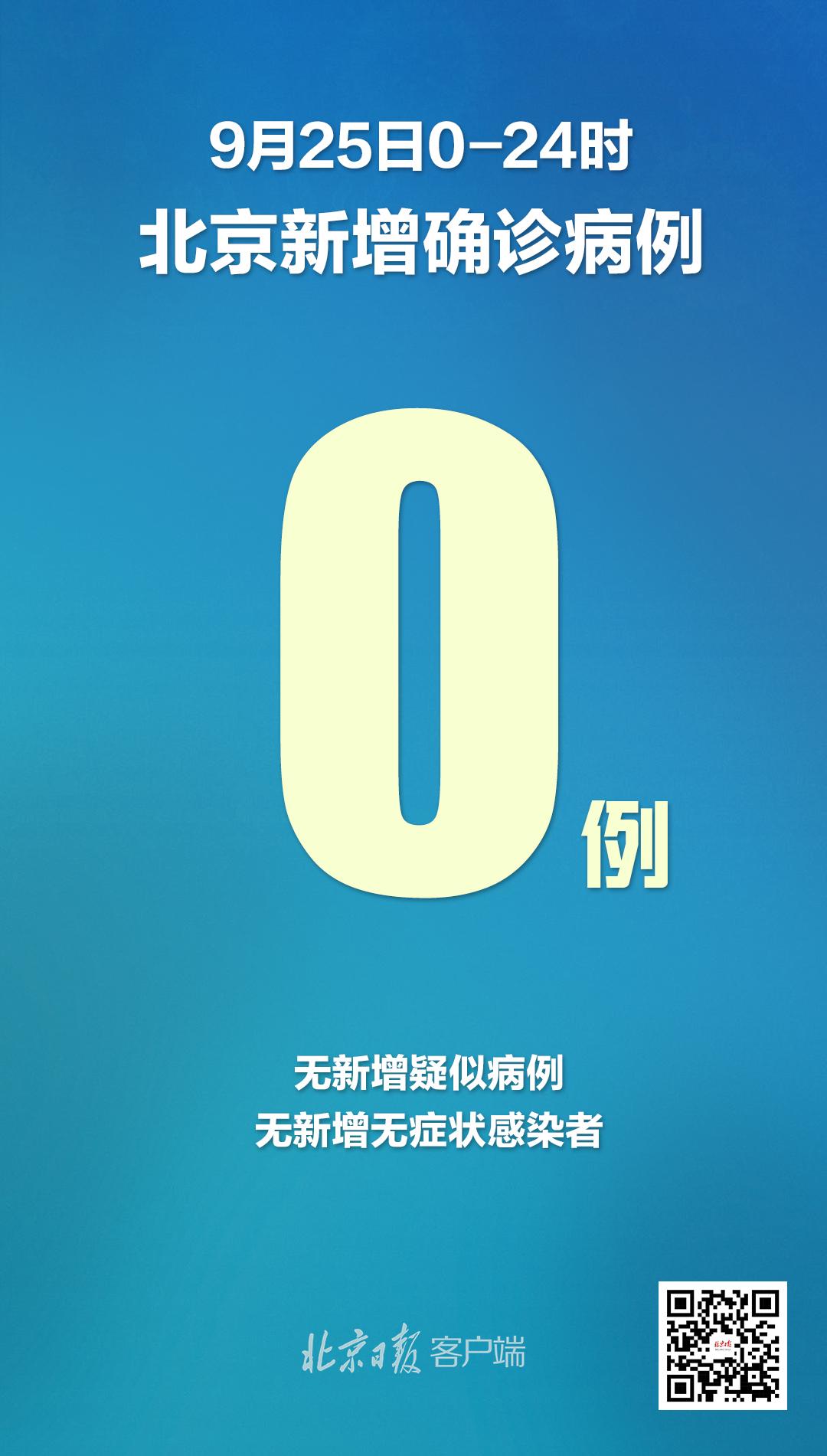 北京25日无新增报告新冠肺炎确诊病例