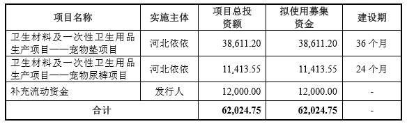依依股份IPO:九成营收依赖境外,毛利率垫底且波动较大,部分项目产能利用率低还要扩产能?