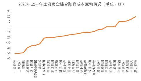 大摩华鑫基金:房企融资管控加强,信用分化加剧