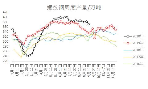 下游需求预期转差 焦炭价格承压
