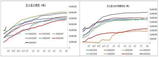 豆粕下游需求小米股票持续恢复 预计震荡偏强