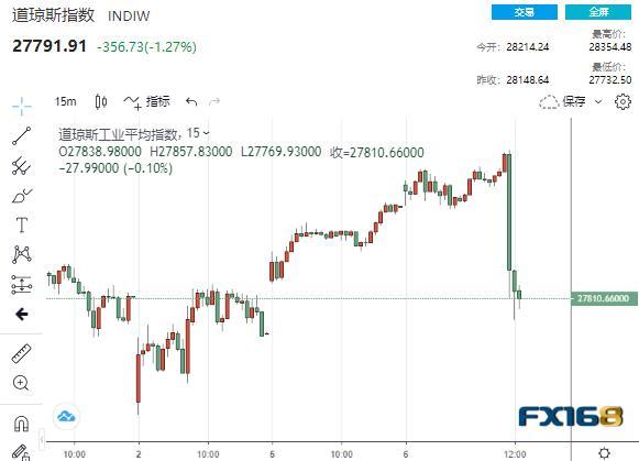 突发!特朗普称将停止刺激计划谈判直到大选后 金融市场短线巨震不已
