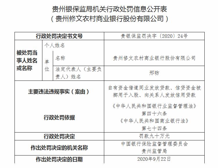 贵州修文农村商业银行被罚90万:向关系人发放信用贷款