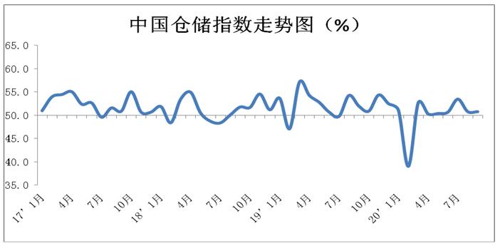 9月中国物流业景气指数56.1%,较上月回升3.9个百分点