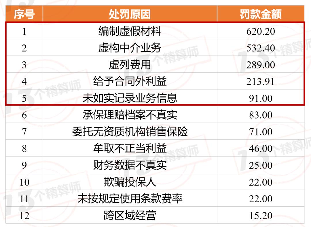 75家险企,被罚1.52亿:严监管态势在持续
