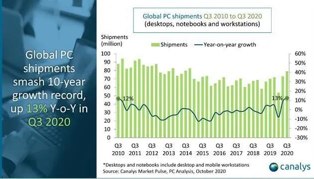 苹果第三季Mac出货量增长13% 全球PC出货涨幅创10年最高
