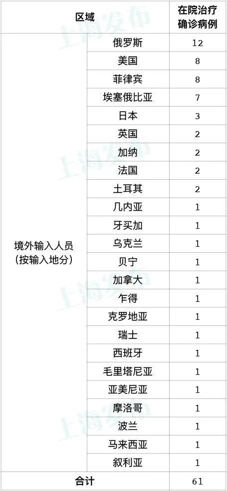 上海10日新增10例境外输入确诊病例,新增治愈出院4例