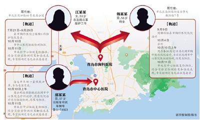 青岛3例无症状感染者初判与胸科医院相关联