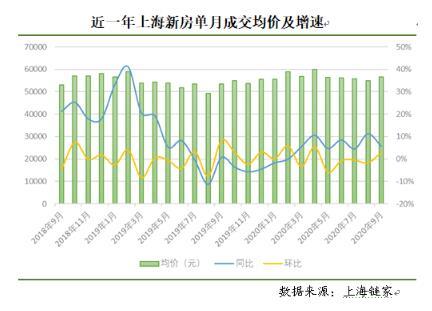 """上海楼市""""金九""""成色十足,新房二手房成交量均创4年来新高"""