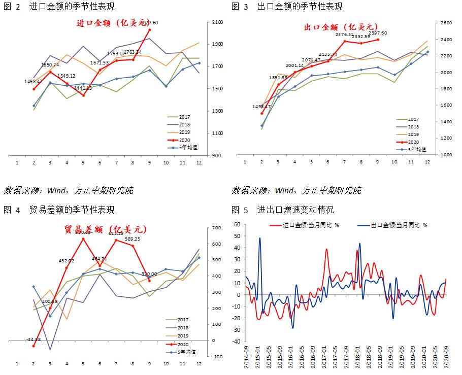 【宏观】补库周期拉动进口  外贸再超预期
