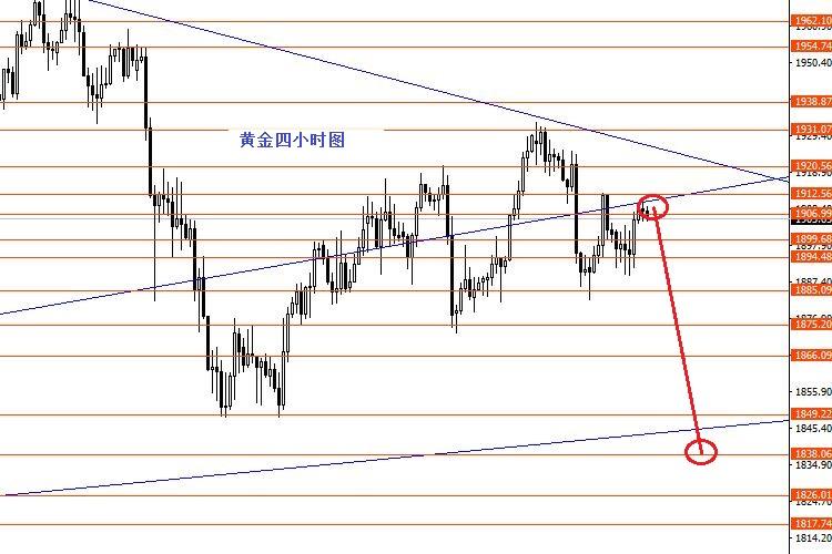张果彤:美元指数继续看涨