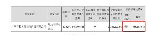超四成上市公司控股股东质押自家股票,这个行业质押公司数量居首!