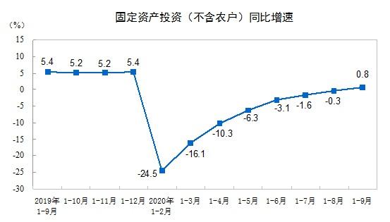 前9月全国固定资产投资增长0.8%,外商企业投资增长5.3%